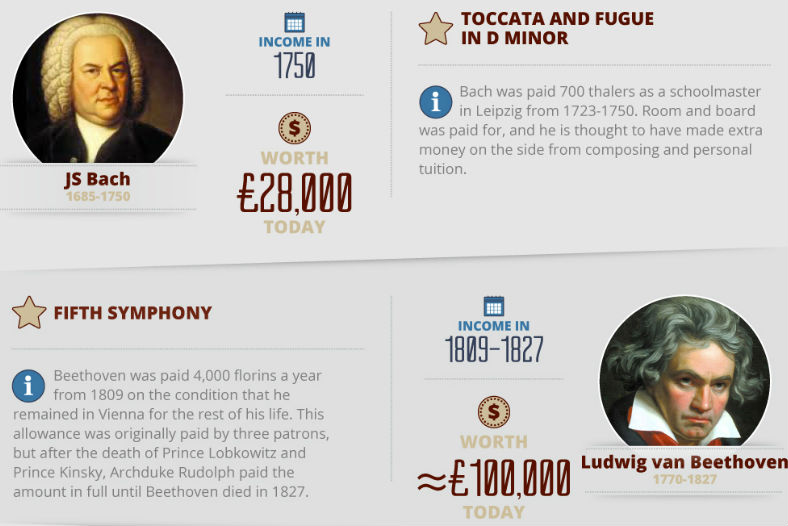 How do you compare with the salaries of the great composers?