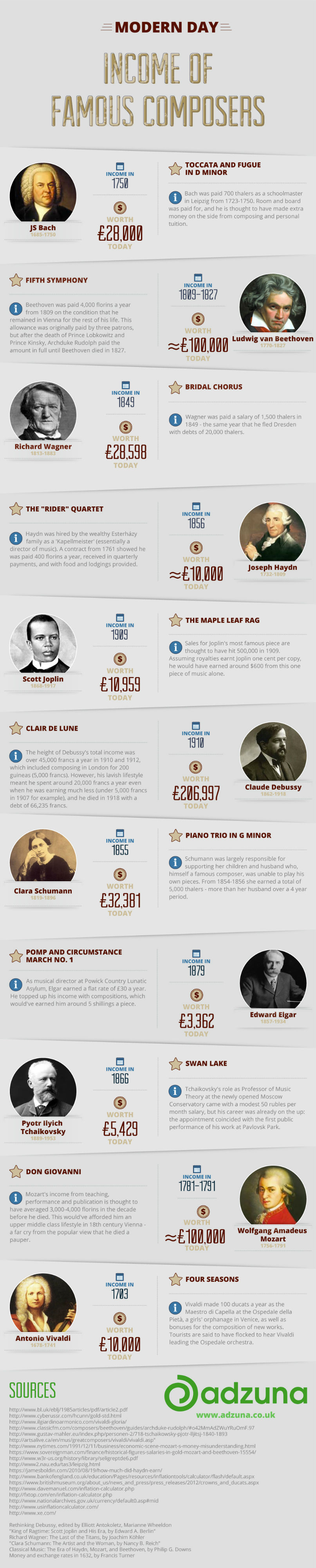 Composers salaries