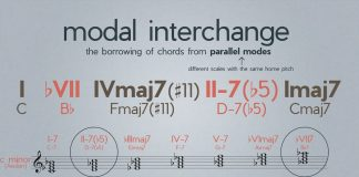 Modal Interchange