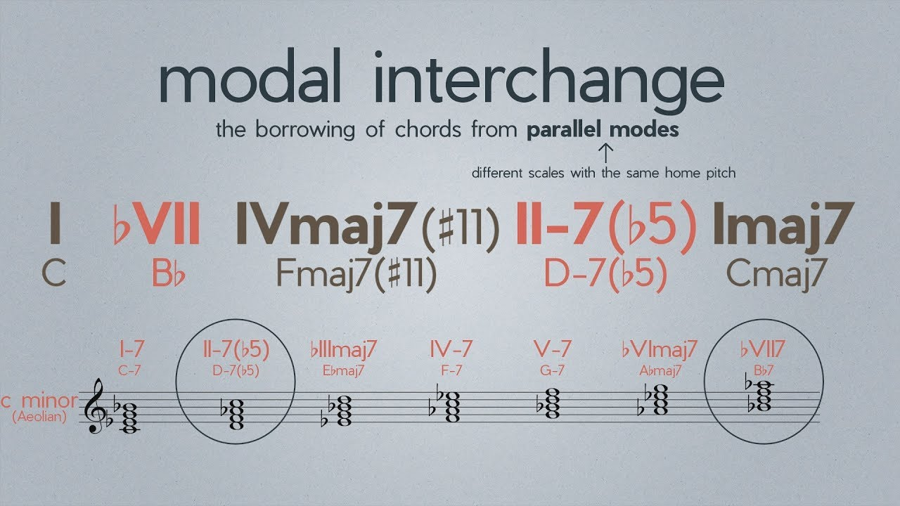 Modal Interchange Theory Video Will Surprise You Cmuse